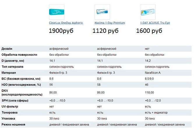 Сравнение однодневных контактных линз