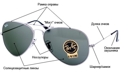 Элементы очков