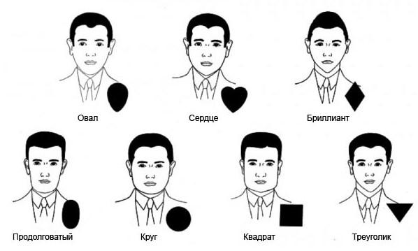 Тип мужского лица
