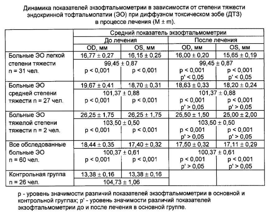 Нормы экзофтальмометрии