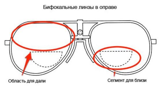 Очки с бифокальными линзами