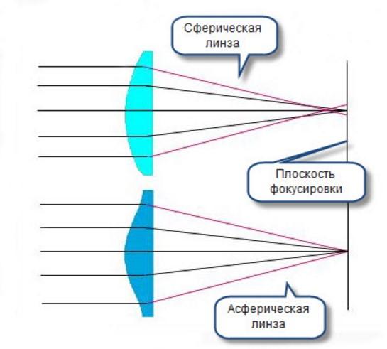 Разница между сферическими и асферическими линзами