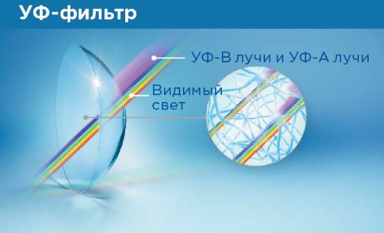 Линзы с защитой от ультрафиолета