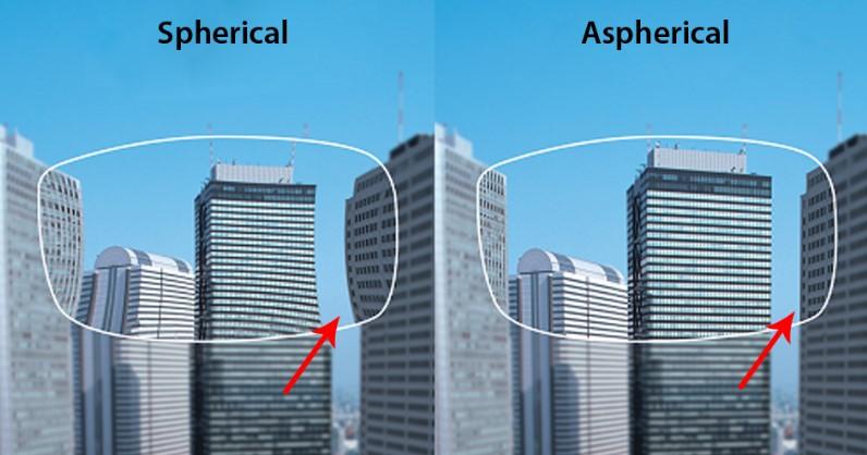 Вид в асферических и без асферических линз