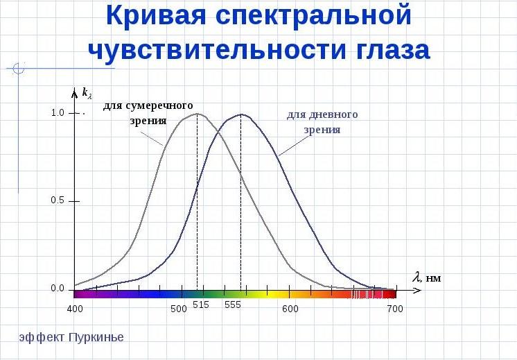 Волны синего спектра