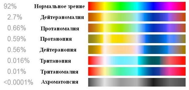Диаграмма встречаемости цветовых аномалий